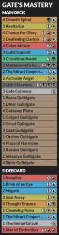 gate's mastery decklist
